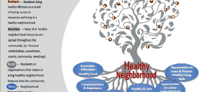 If We Build It, We Will Come: A Model for Community-Led Change to Transform Neighborhood Conditions to Support Healthy Eating and Active Living