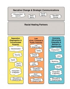 website Truth, Racial Healing and Transformation (TRHT)