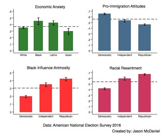 Economic Anxiety Didn't Make People Vote Trump, Racism Did