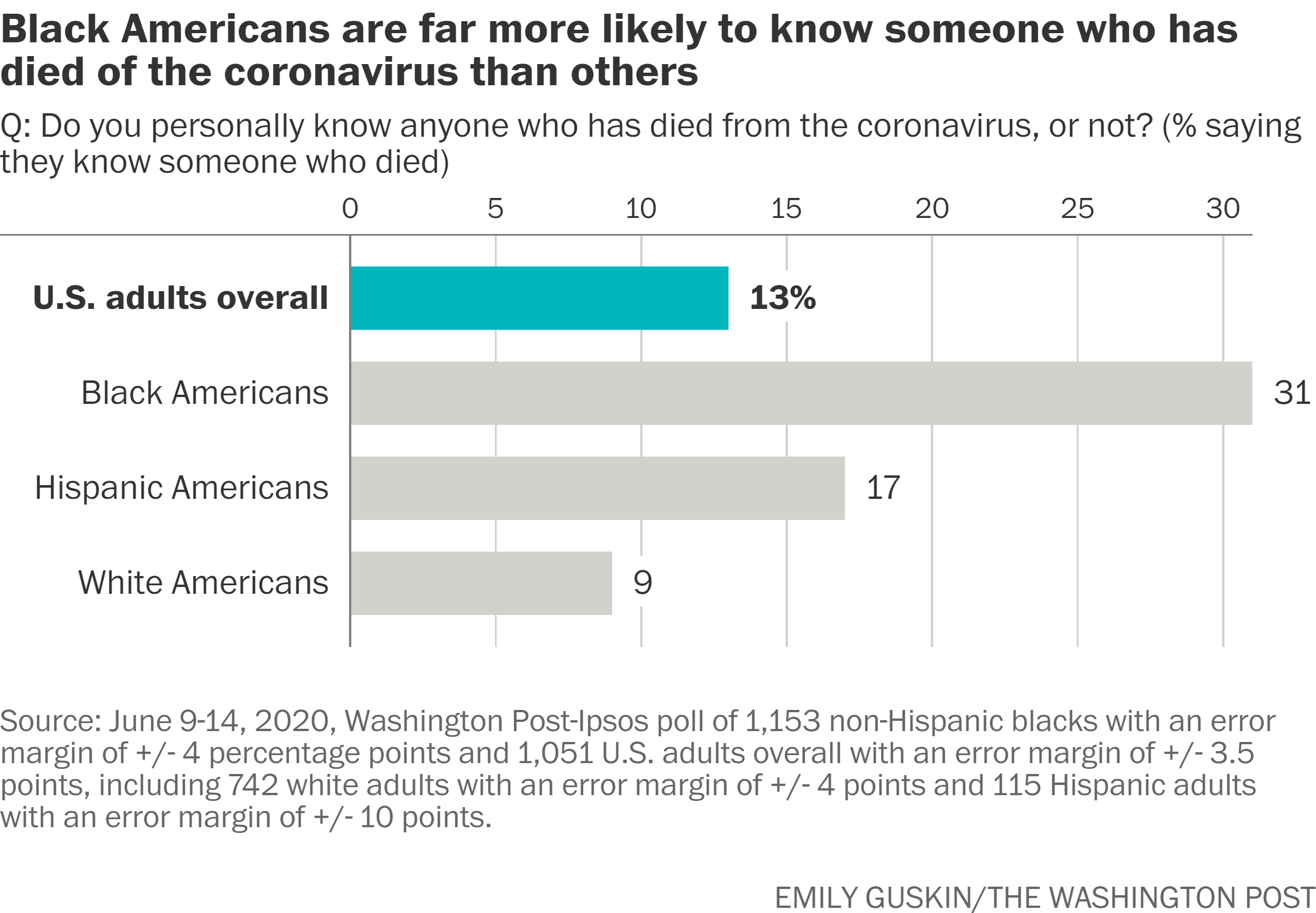 Almost one-third of black Americans know someone who died of covid-19, survey shows